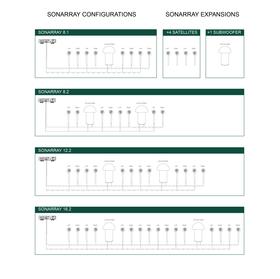 SONARRAY Configurations